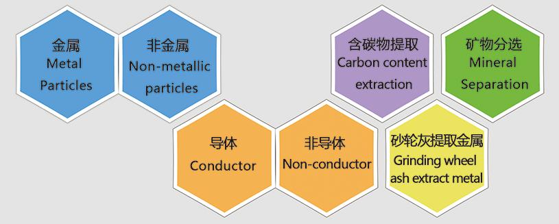 Electrostatic Separator, Plastic Electrostatic Separator, Cable Electrostatic Separator, Metal Electrostatic Separator, Mineral Electrostatic Separator