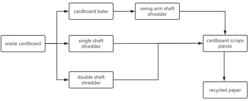 industrial cardboard shredder, cardboard shredder for sale, industrial cardboard shredder for sale, cardboard shredder
