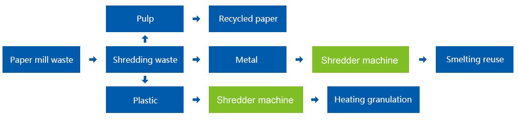Paper Mill Waste Shredder, Pulp Waste Shredder,  Twisted Rope Shredder, Rag Rope Shredder, Industrial Shredder