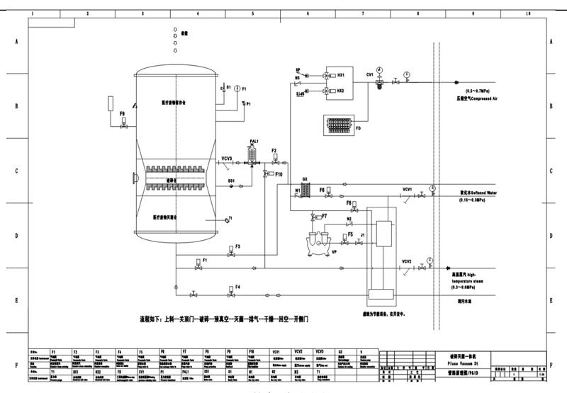 Integrated Medical Waste Sterilizer with Shredder flow chart