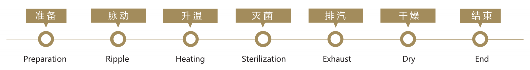 Intelligent Automatic Medical Waste Autoclave Shredder Treatment System process