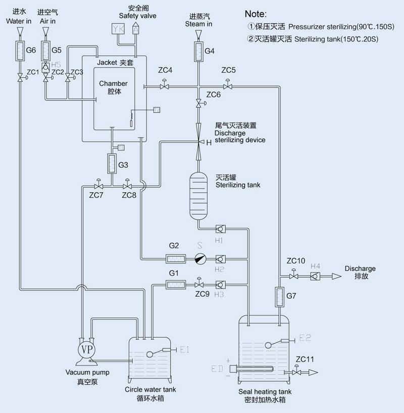 YG Pulsating Vacuum Sterilizer working principle
