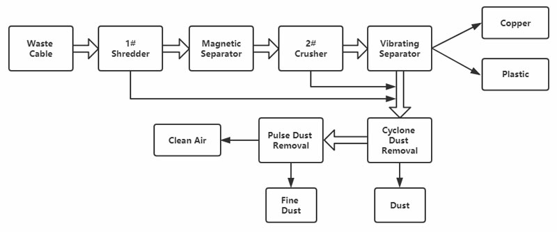Cable Copper Wire Recycling Process