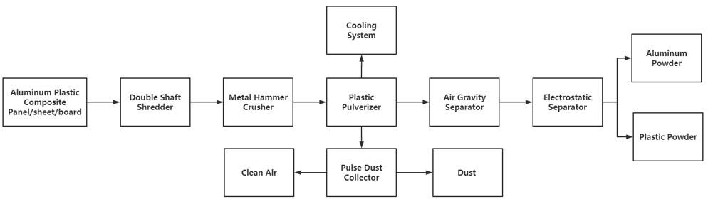 Aluminum Plastic Sheet Recycling Machine Process Flow